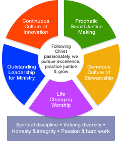 Graphic showing the diocesan vision logo